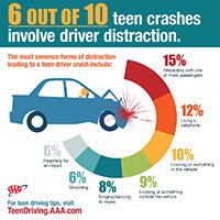 Teen crashes statistics