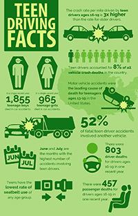 Teen Driving facts pdf